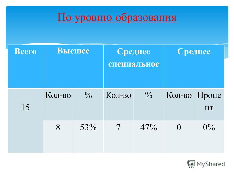 Всего Высшее Среднее специальное Среднее 15 Кол-во% % Проце нт 853%747%00% По уровню образования