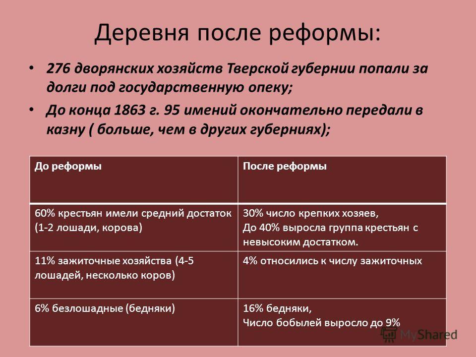 Деревня после реформы: 276 дворянских хозяйств Тверской губернии попали за долги под государственную опеку; До конца 1863 г. 95 имений окончательно передали в казну ( больше, чем в других губерниях); До реформыПосле реформы 60% крестьян имели средний