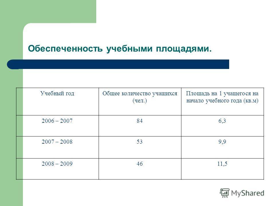 Обеспеченность учебными площадями. Учебный годОбщее количество учащихся (чел.) Площадь на 1 учащегося на начало учебного года (кв.м) 2006 – 2007846,3 2007 – 2008539,9 2008 – 20094611,5