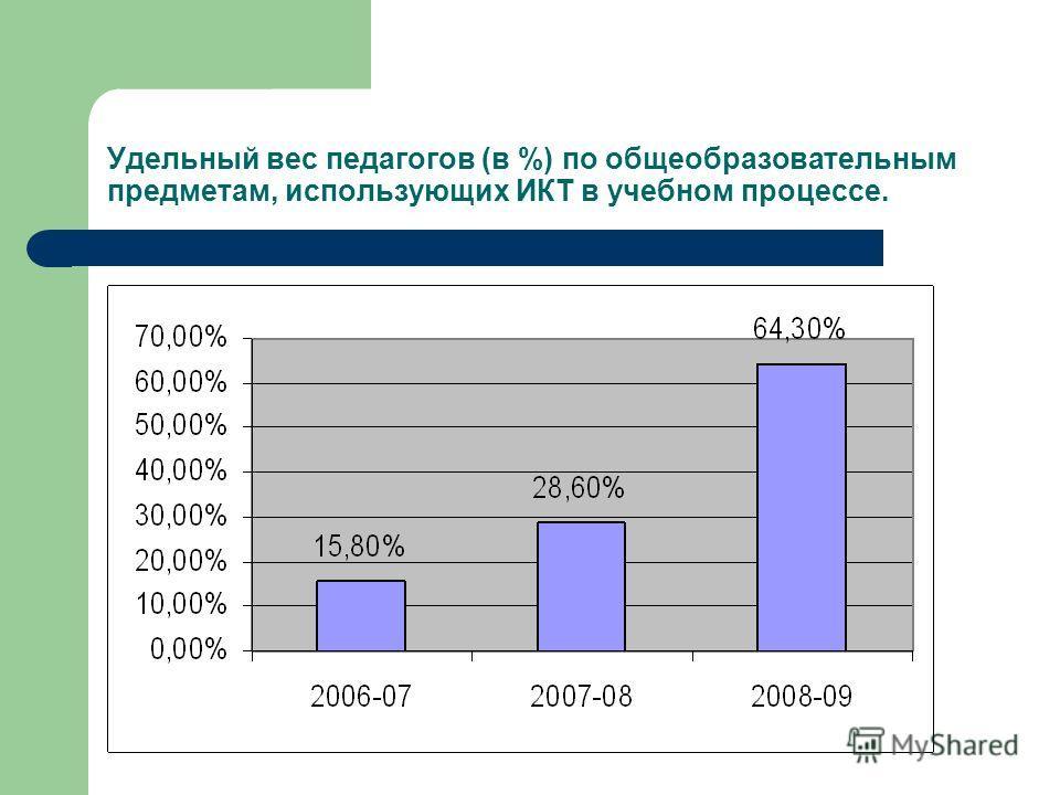 Удельный вес педагогов (в %) по общеобразовательным предметам, использующих ИКТ в учебном процессе.