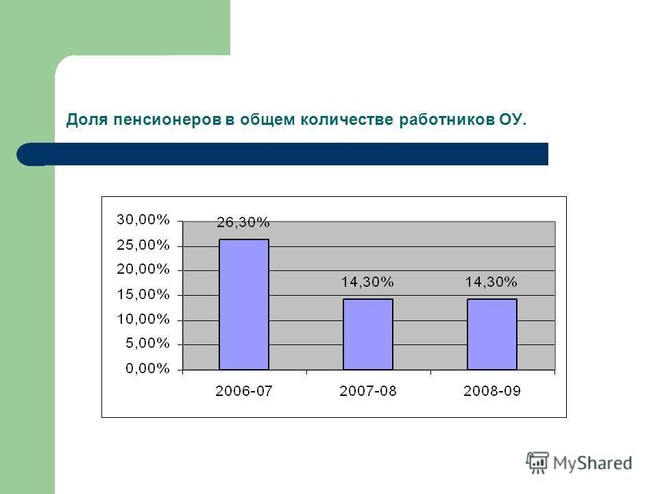Доля пенсионеров в общем количестве работников ОУ.