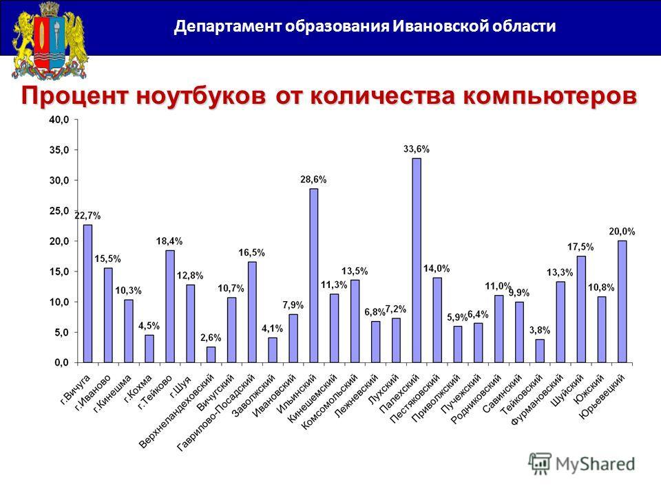 Департамент образования Ивановской области Процент ноутбуков от количества компьютеров
