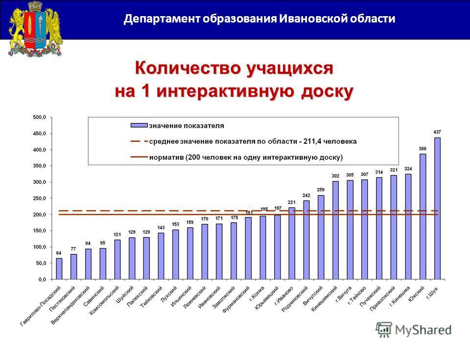 Департамент образования Ивановской области Количество учащихся на 1 интерактивную доску