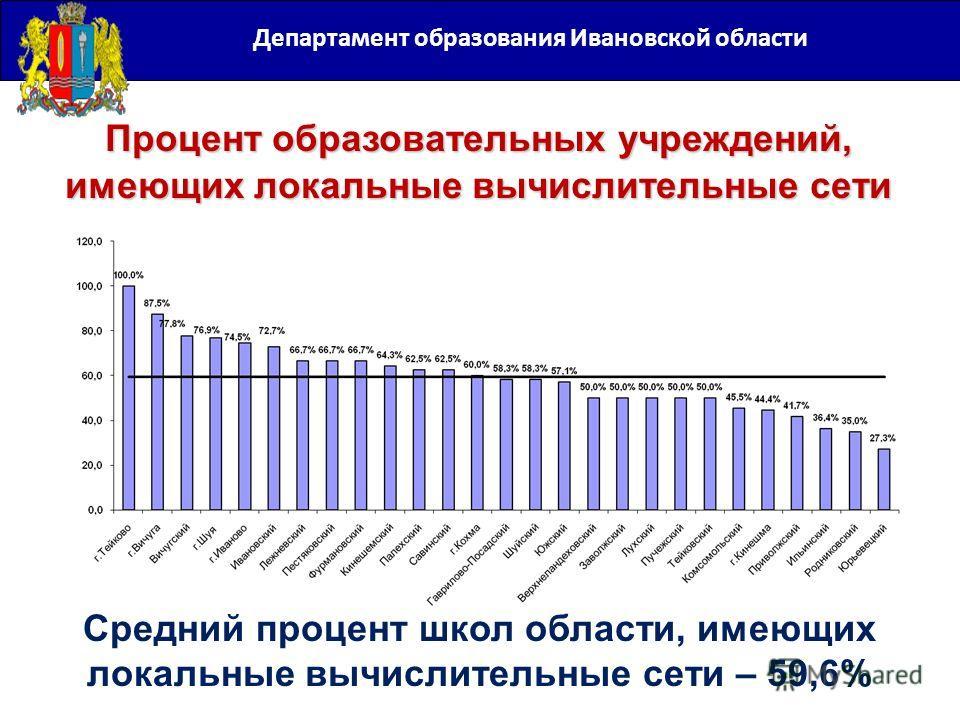 Департамент образования Ивановской области Процент образовательных учреждений, имеющих локальные вычислительные сети Средний процент школ области, имеющих локальные вычислительные сети – 59,6%