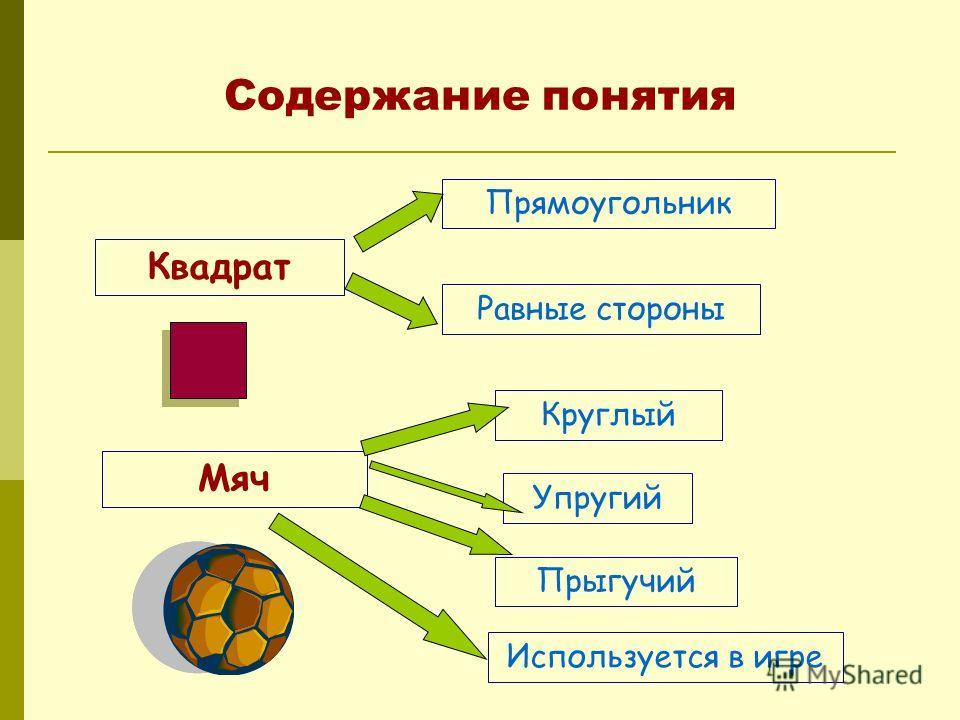 Содержание понятия Квадрат Прямоугольник Равные стороны Мяч Круглый Упругий Прыгучий Используется в игре