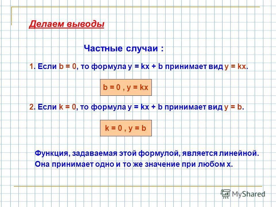 Делаем выводы Частные случаи : 1. Если b = 0, то формула у = kx + b принимает вид у = kx. 2. Если k = 0, то формула у = kx + b принимает вид у = b. Функция, задаваемая этой формулой, является линейной. Она принимает одно и то же значение при любом х.