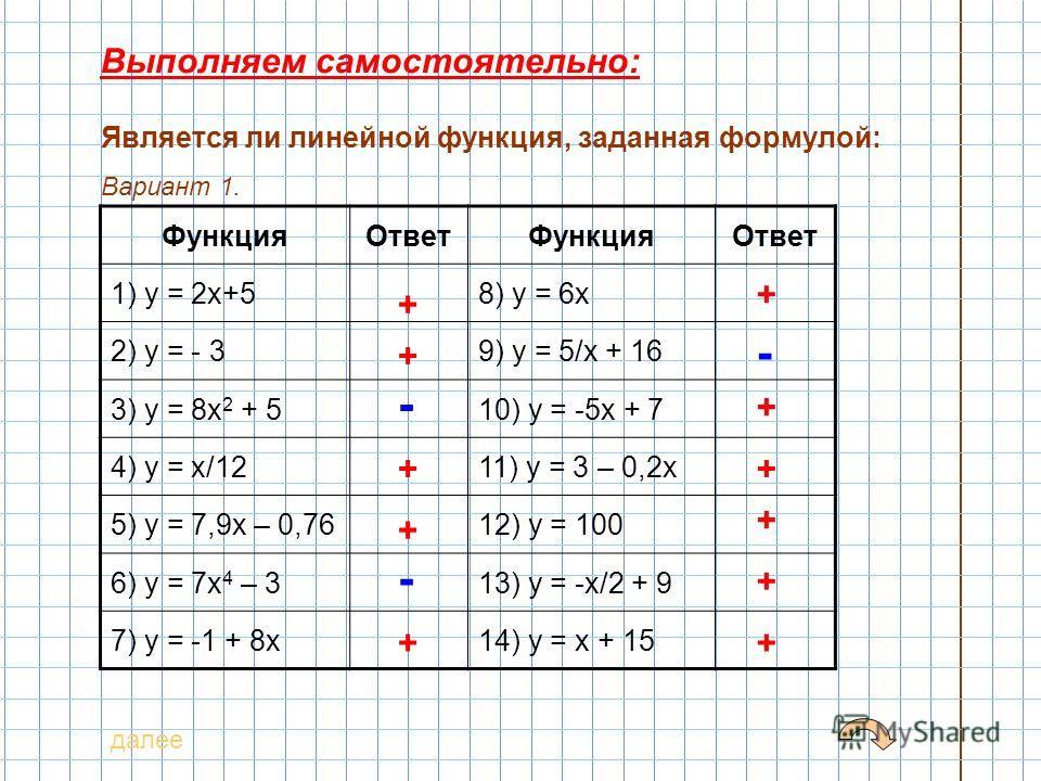 Выполняем самостоятельно: Является ли линейной функция, заданная формулой: ФункцияОтветФункцияОтвет 1) у = 2х+58) у = 6х 2) у = - 39) у = 5/х + 16 3) у = 8х 2 + 510) у = -5х + 7 4) у = х/1211) у = 3 – 0,2х 5) у = 7,9х – 0,7612) у = 100 6) у = 7х 4 –