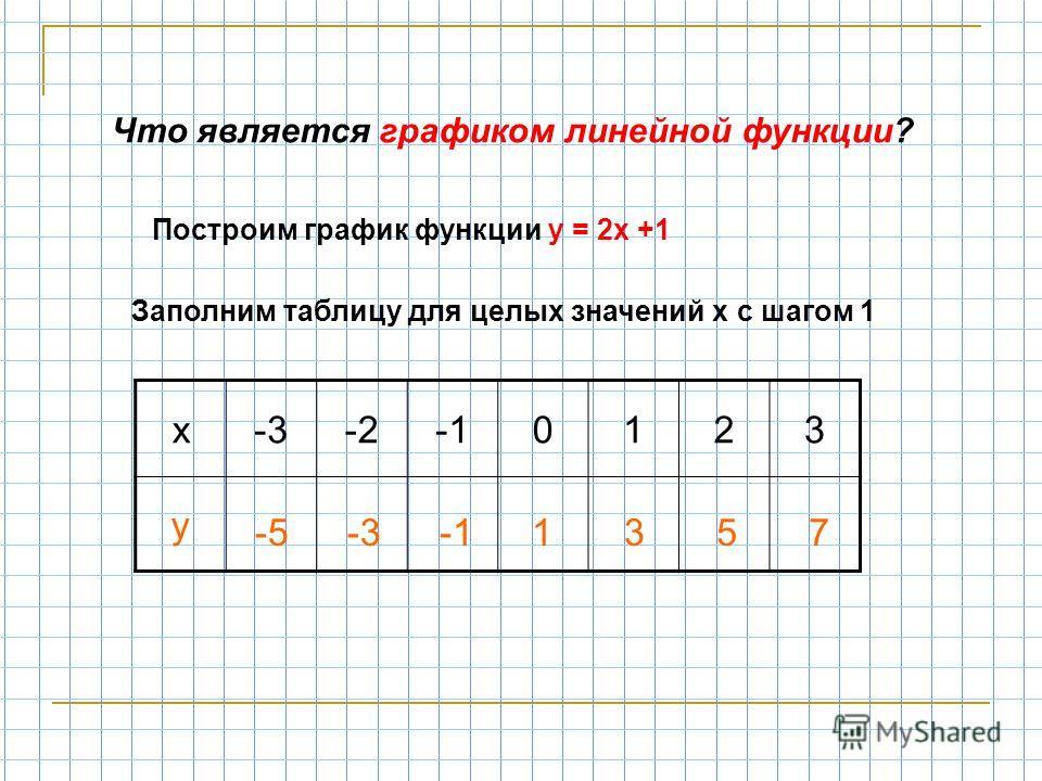 Что является графиком линейной функции? Построим график функции у = 2х +1 х-3-20123 у Заполним таблицу для целых значений х с шагом 1 -5-31357