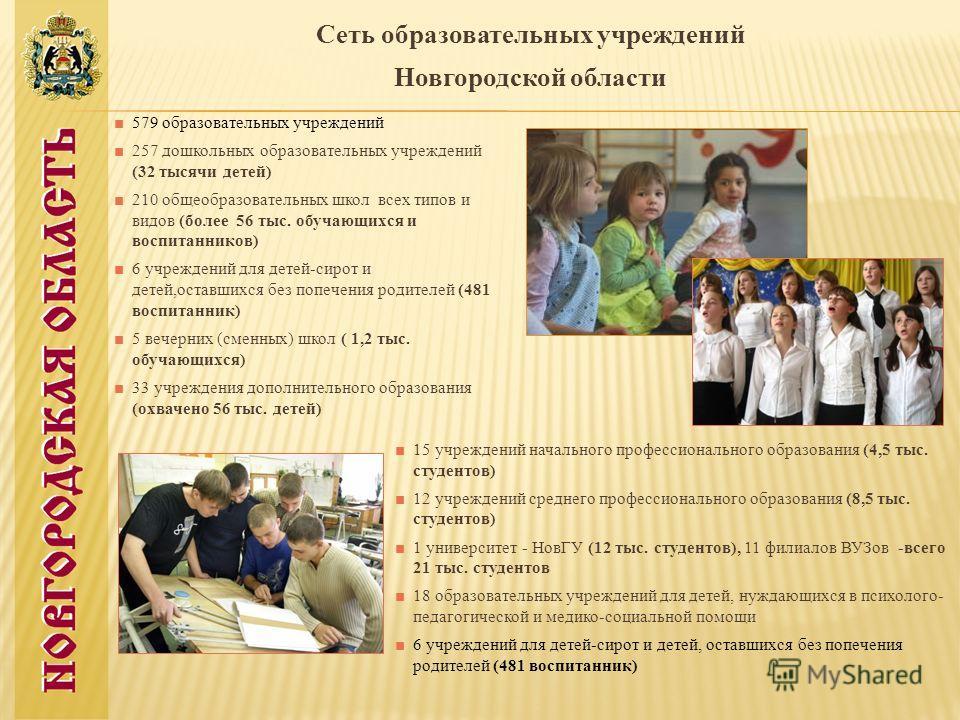 Сеть образовательных учреждений Новгородской области 579 образовательных учреждений 257 дошкольных образовательных учреждений (32 тысячи детей) 210 общеобразовательных школ всех типов и видов (более 56 тыс. обучающихся и воспитанников) 6 учреждений д