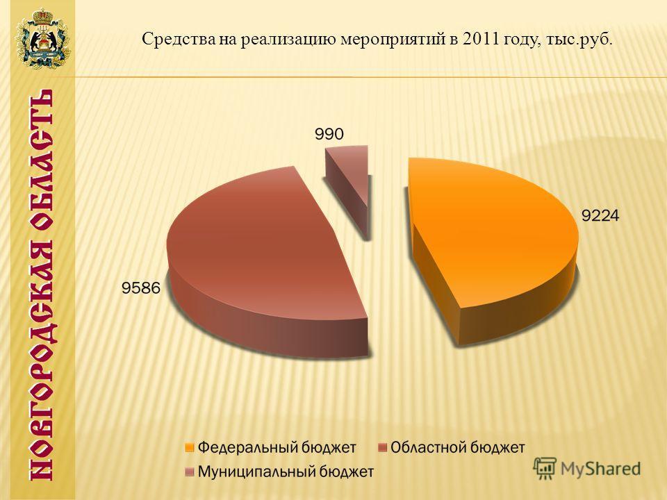 Средства на реализацию мероприятий в 2011 году, тыс.руб.