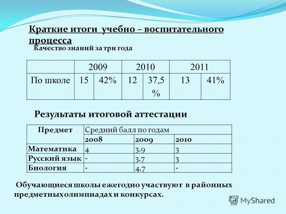 Краткие итоги учебно – воспитательного процесса Качество знаний за три года 200920102011 По школе1542%1237,5 % 1341% Результаты итоговой аттестации ПредметСредний балл по годам 200820092010 Математика43,93 Русский язык-3,73 Биология-4,7- Обучающиеся