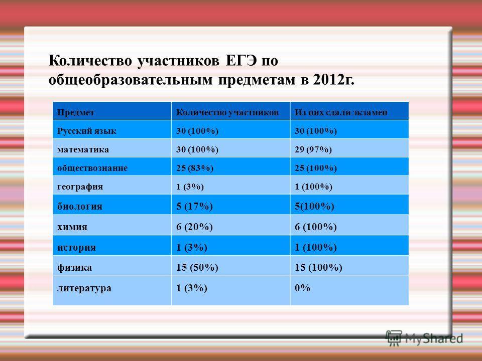 Количество участников ЕГЭ по общеобразовательным предметам в 2012г. ПредметКоличество участниковИз них сдали экзамен Русский язык30 (100%) математика30 (100%)29 (97%) обществознание25 (83%)25 (100%) география1 (3%)1 (100%) биология5 (17%)5(100%) хими