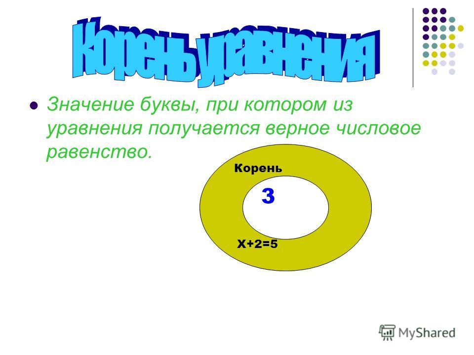 Корень уравнения Значение буквы, при котором из уравнения получается верное числовое равенство. 3 Корень Х+2=5