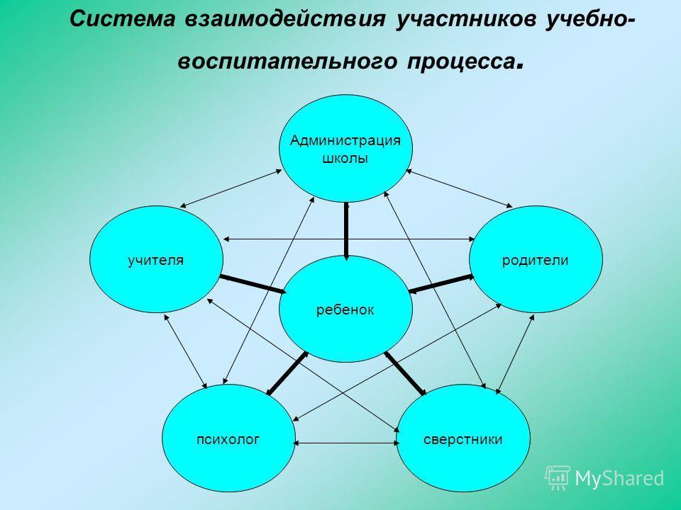 Система взаимодействия участников учебно- воспитательного процесса. ребенок Администрация школы родителисверстникипсихологучителя