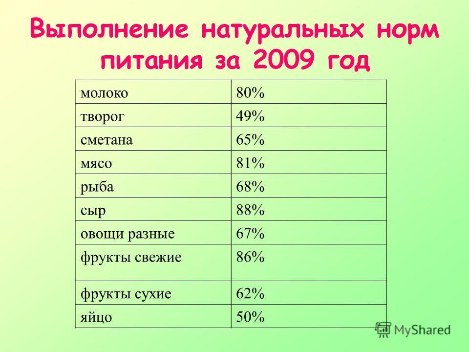 Выполнение натуральных норм питания за 2009 год молоко80% творог49% сметана65% мясо81% рыба68% сыр88% овощи разные67% фрукты свежие86% фрукты сухие62% яйцо50%