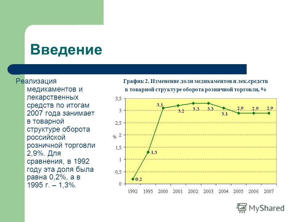 Введение Реализация медикаментов и лекарственных средств по итогам 2007 года занимает в товарной структуре оборота российской розничной торговли 2,9%. Для сравнения, в 1992 году эта доля была равна 0,2%, а в 1995 г. – 1,3%. График 2. Изменение доли м
