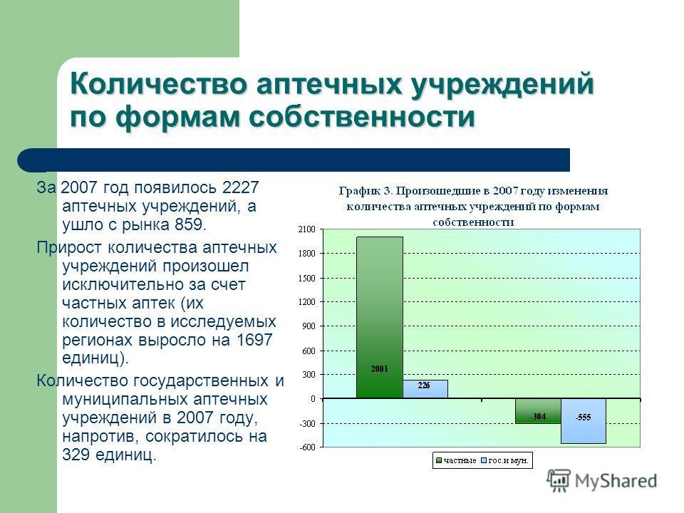 Количество аптечных учреждений по формам собственности За 2007 год появилось 2227 аптечных учреждений, а ушло с рынка 859. Прирост количества аптечных учреждений произошел исключительно за счет частных аптек (их количество в исследуемых регионах выро