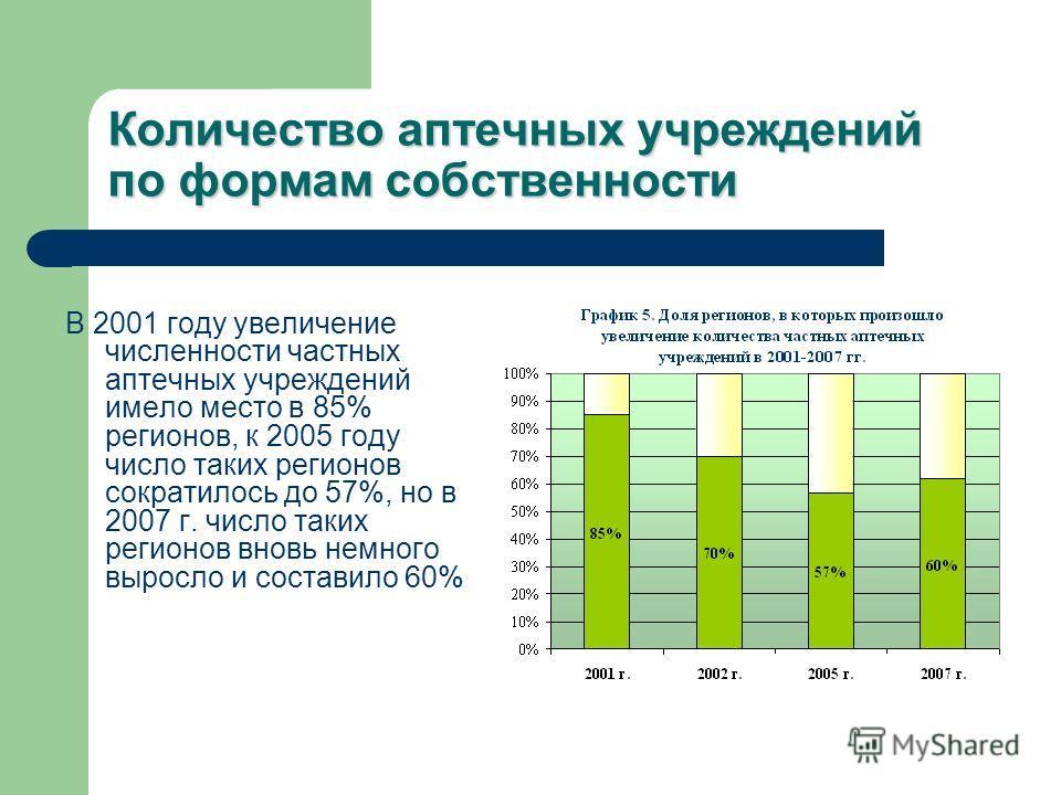 Количество аптечных учреждений по формам собственности В 2001 году увеличение численности частных аптечных учреждений имело место в 85% регионов, к 2005 году число таких регионов сократилось до 57%, но в 2007 г. число таких регионов вновь немного выр