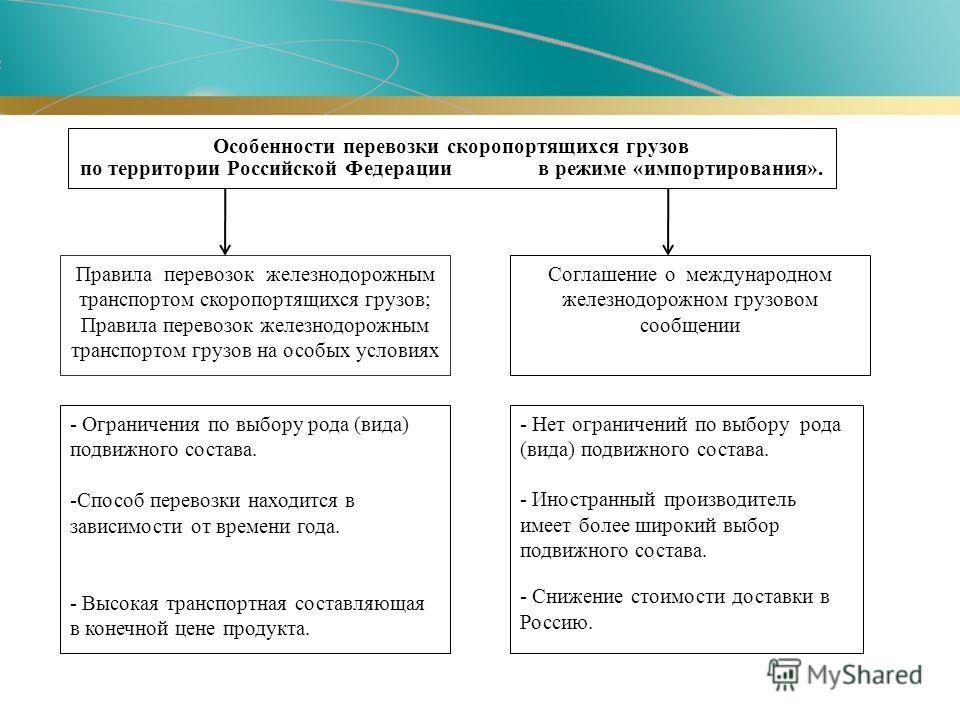 Особенности перевозки скоропортящихся грузов по территории Российской Федерации в режиме «импортирования». Правила перевозок железнодорожным транспортом скоропортящихся грузов; Правила перевозок железнодорожным транспортом грузов на особых условиях -