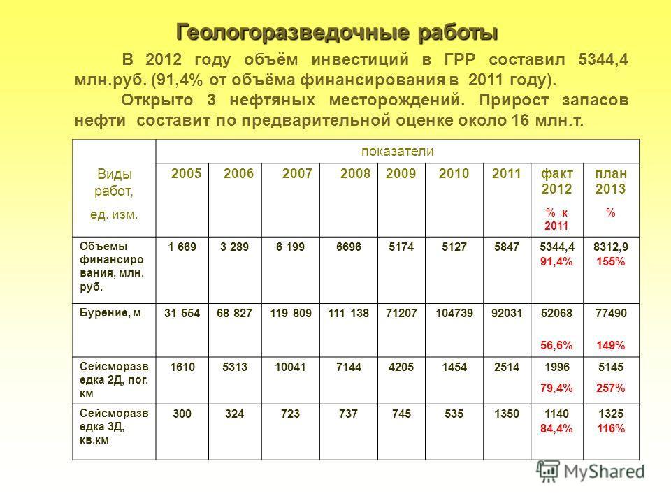 17 Геологоразведочные работы В 2012 году объём инвестиций в ГРР составил 5344,4 млн.руб. (91,4% от объёма финансирования в 2011 году). Открыто 3 нефтяных месторождений. Прирост запасов нефти составит по предварительной оценке около 16 млн.т. показате