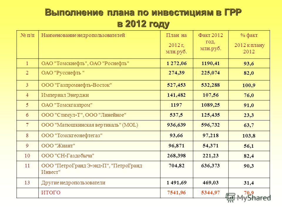 18 Выполнение плана по инвестициям в ГРР в 2012 году п/пНаименование недропользователейПлан наФакт 2012 год, млн.руб. % факт 2012 г, млн.руб. 2012 к плану 2012 1ОАО