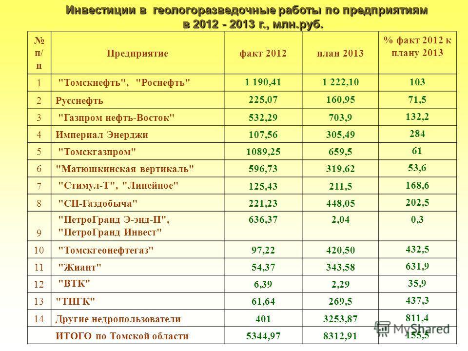Инвестиции в геологоразведочные работы по предприятиям в 2012 - 2013 г., млн.руб. п/ п Предприятиефакт 2012план 2013 % факт 2012 к плану 2013 1