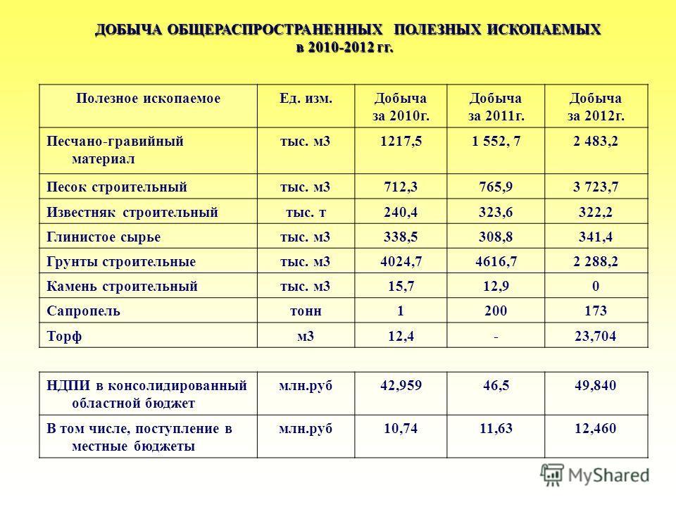 ДОБЫЧА ОБЩЕРАСПРОСТРАНЕННЫХ ПОЛЕЗНЫХ ИСКОПАЕМЫХ в 2010-2012 гг. Полезное ископаемоеЕд. изм.Добыча за 2010г. Добыча за 2011г. Добыча за 2012г. Песчано-гравийный материал тыс. м31217,51 552, 7 2 483,2 Песок строительныйтыс. м3712,3765,93 723,7 Известня