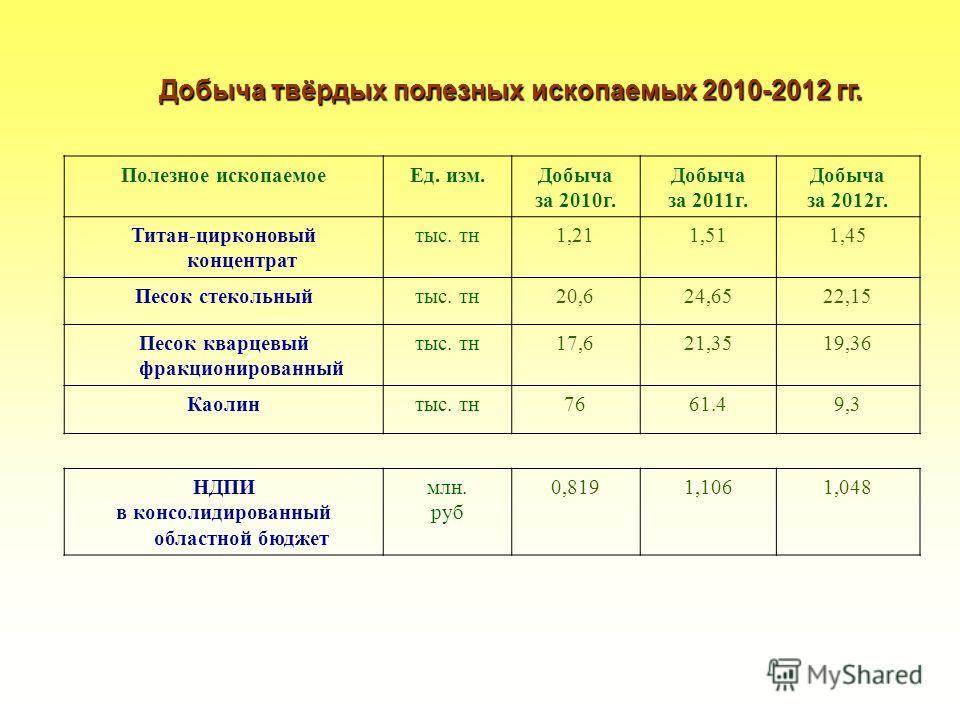 Добыча твёрдых полезных ископаемых 2010-2012 гг. Полезное ископаемоеЕд. изм.Добыча за 2010г. Добыча за 2011г. Добыча за 2012г. Титан-цирконовый концентрат тыс. тн1,211,511,45 Песок стекольныйтыс. тн20,624,6522,1522,15 Песок кварцевый фракционированны
