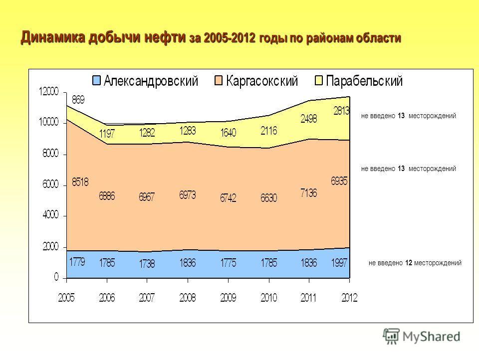 не введено 12 месторождений не введено 13 месторождений Динамика добычи нефти за 2005-2012 годы по районам области не введено 13 месторождений