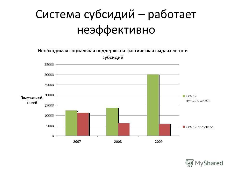 Система субсидий – работает неэффективно