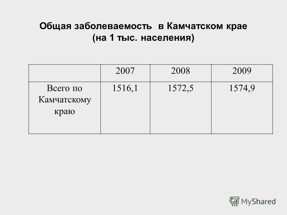 Общая заболеваемость в Камчатском крае (на 1 тыс. населения) 200720082009 Всего по Камчатскому краю 1516,11572,51574,9
