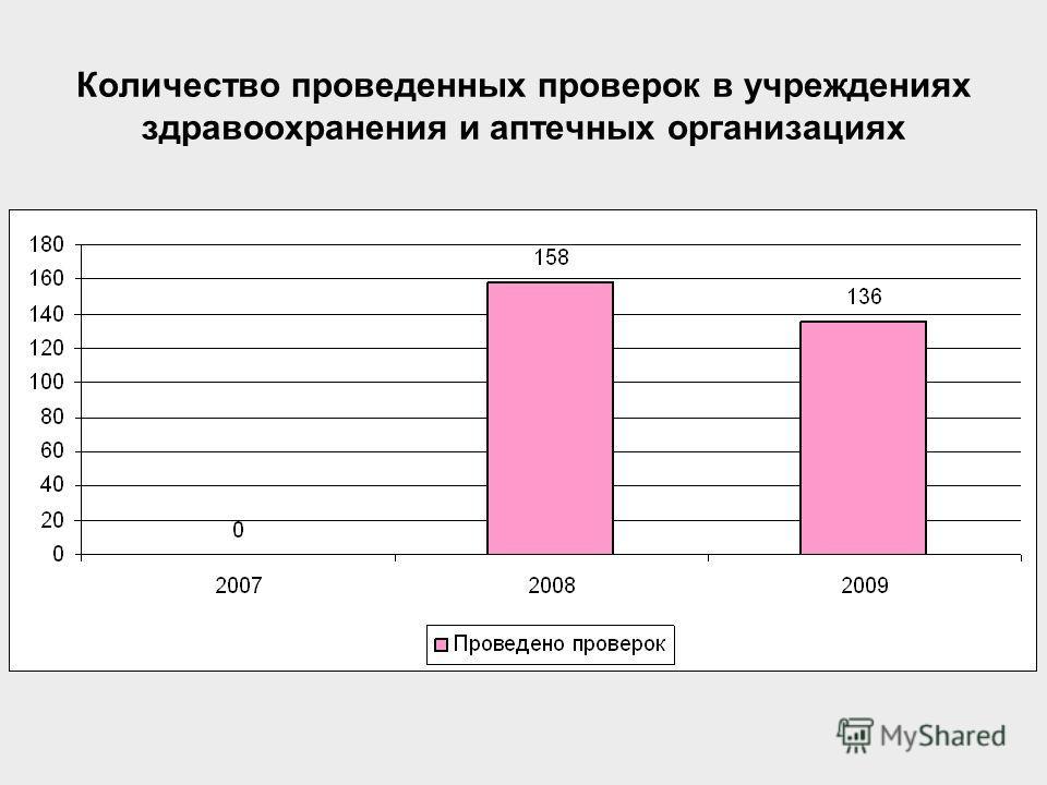 Количество проведенных проверок в учреждениях здравоохранения и аптечных организациях