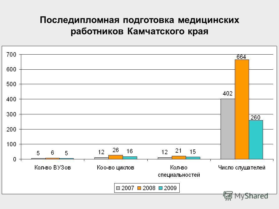 Последипломная подготовка медицинских работников Камчатского края