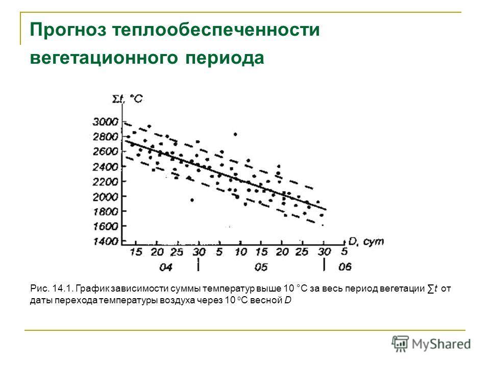 Прогноз теплообеспеченности вегетационного периода Рис. 14.1. График зависимости суммы температур выше 10 °С за весь период вегетации t от даты перехода температуры воздуха через 10 о С весной D