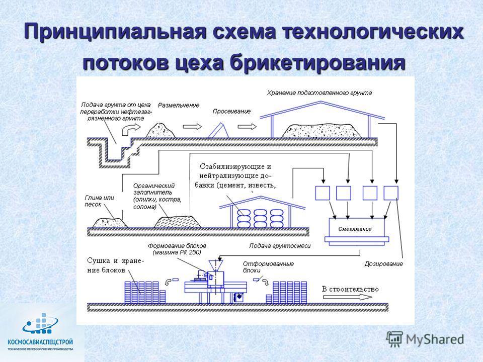 Принципиальная схема технологических потоков цеха брикетирования