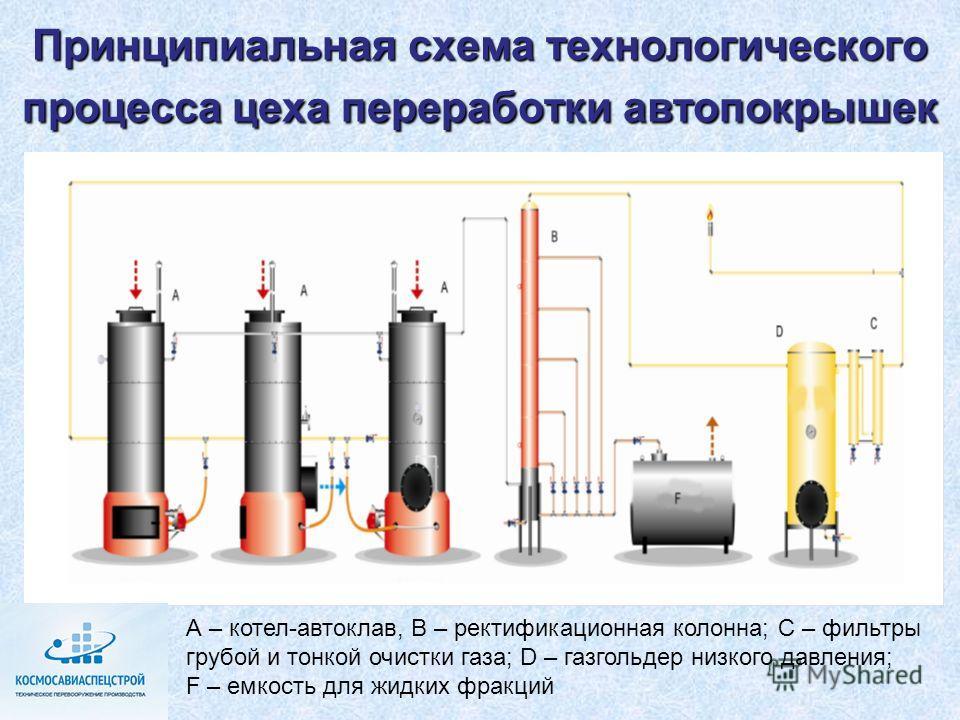 Принципиальная схема технологического процесса цеха переработки автопокрышек А – котел-автоклав, В – ректификационная колонна; С – фильтры грубой и тонкой очистки газа; D – газгольдер низкого давления; F – емкость для жидких фракций