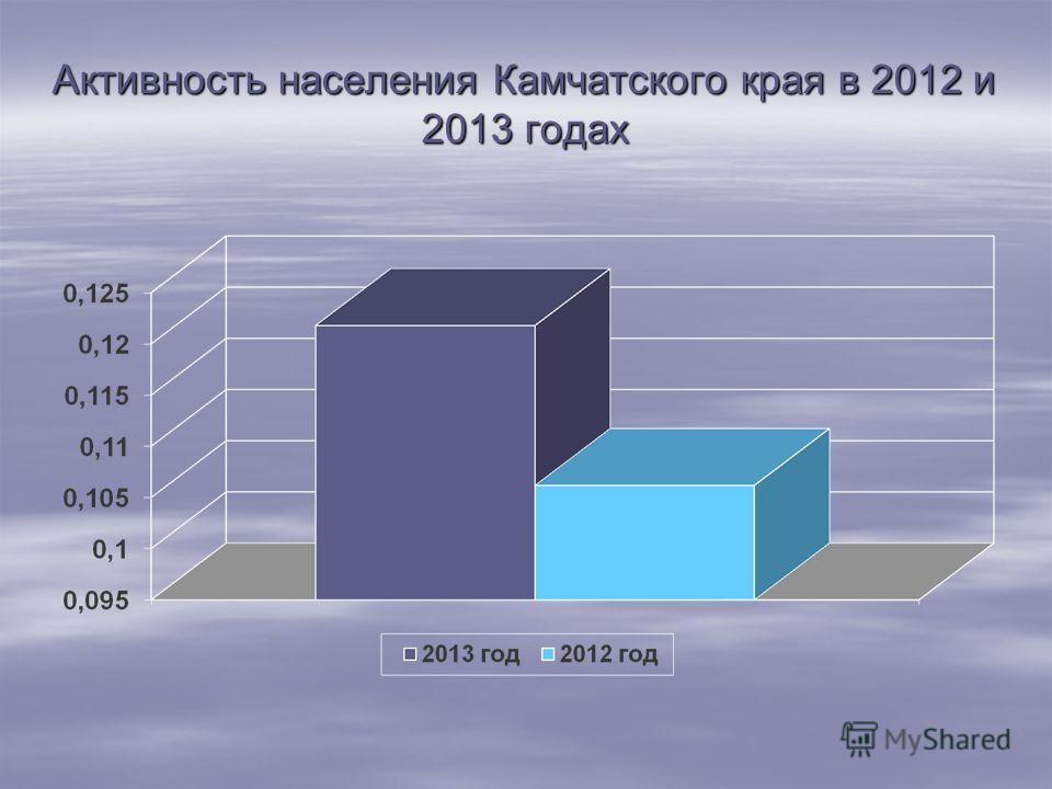 Активность населения Камчатского края в 2012 и 2013 годах Активность населения считается на тысячу жителей. Например: 34 обращения от 320 200 жителей Камчатского края, а от 1 тысячи -? 34*1000/320200(число жителей в КК)