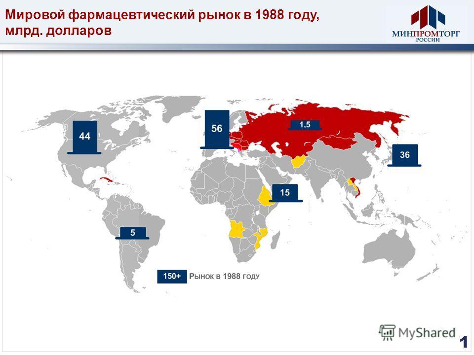 Мировой фармацевтический рынок в 1988 году, млрд. долларов 1 11