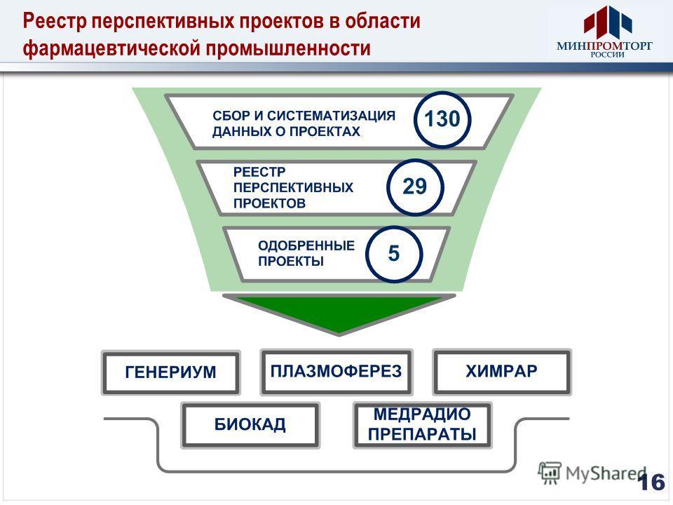 Реестр перспективных проектов в области фармацевтической промышленности 16