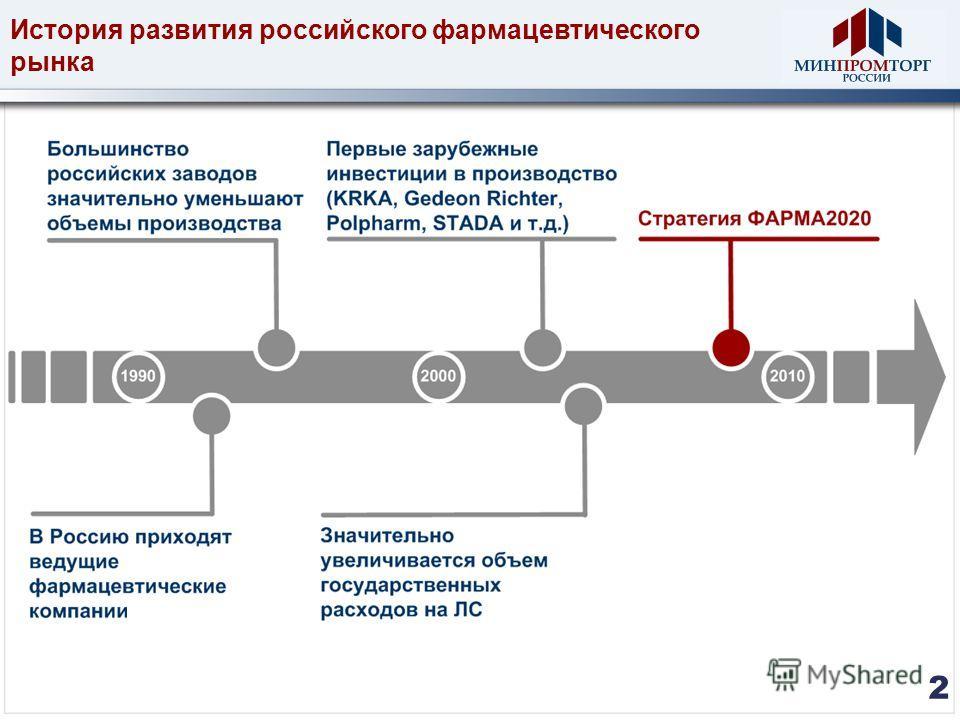 История развития российского фармацевтического рынка 2 2