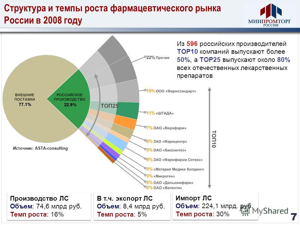 Структура и темпы роста фармацевтического рынка России в 2008 году 7 Источник: ASTA-consulting Из 596 российских производителей TOP10 компаний выпускают более 50%, а TOP25 выпускают около 80% всех отечественных лекарственных препаратов Производство Л