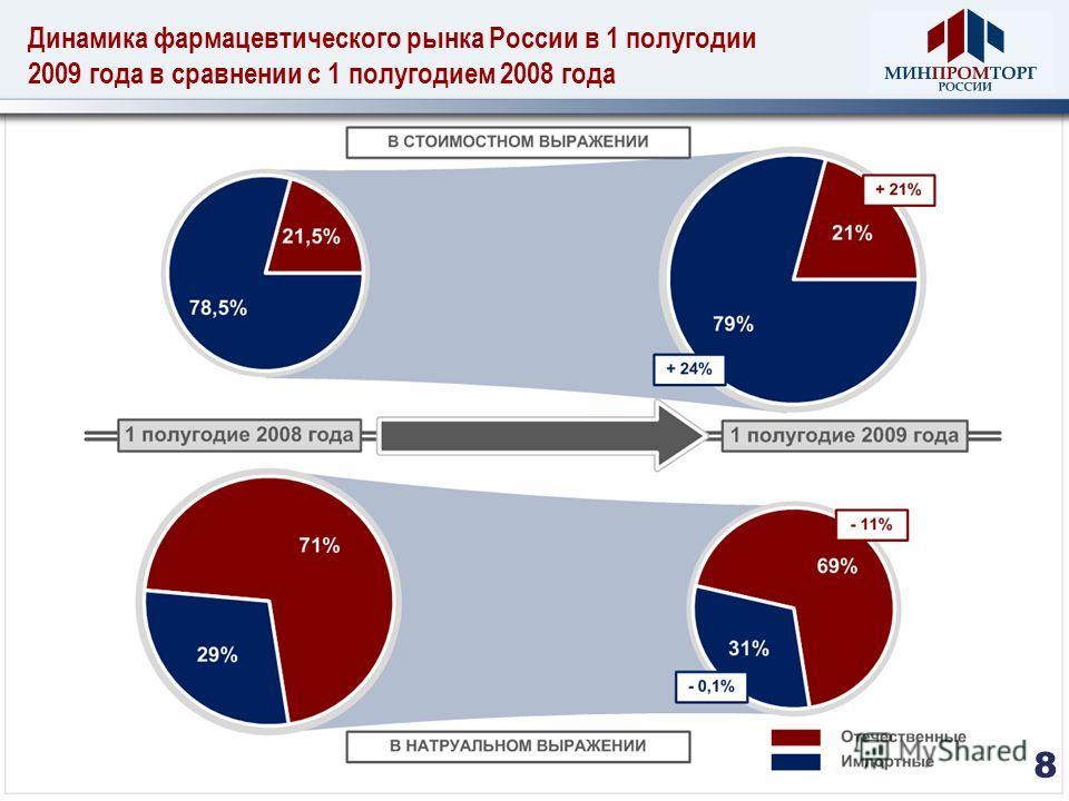 Динамика фармацевтического рынка России в 1 полугодии 2009 года в сравнении с 1 полугодием 2008 года 8