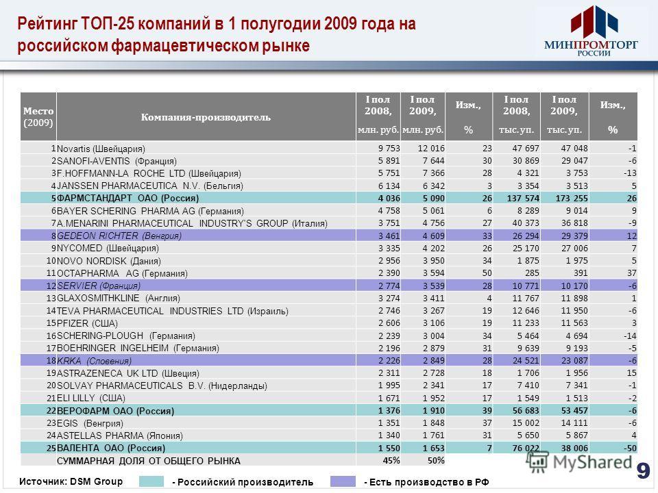 Рейтинг ТОП-25 компаний в 1 полугодии 2009 года на российском фармацевтическом рынке 9 Источник: DSM Group - Российский производитель- Есть производство в РФ Место (2009) Компания-производитель I пол 2008, I пол 2009, Изм., I пол 2008, I пол 2009, Из