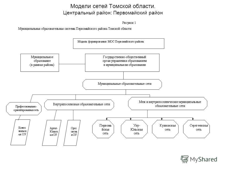 Модели сетей Томской области. Центральный район: Первомайский район