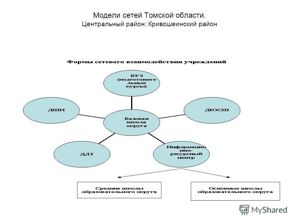 Модели сетей Томской области. Центральный район: Кривошеинский район