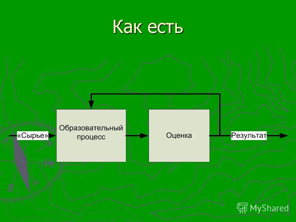 Образовательный процесс «Сырье» Результат Ресурсы Граничные условия оценки
