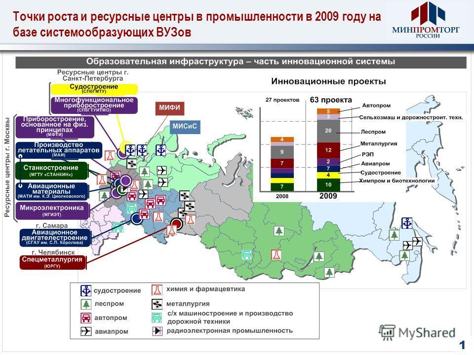 Точки роста и ресурсные центры в промышленности в 2009 году на базе системообразующих ВУЗов 1