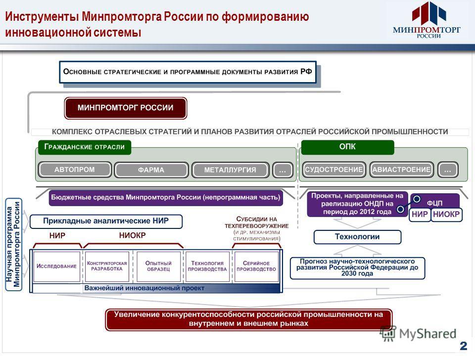 Инструменты Минпромторга России по формированию инновационной системы 2