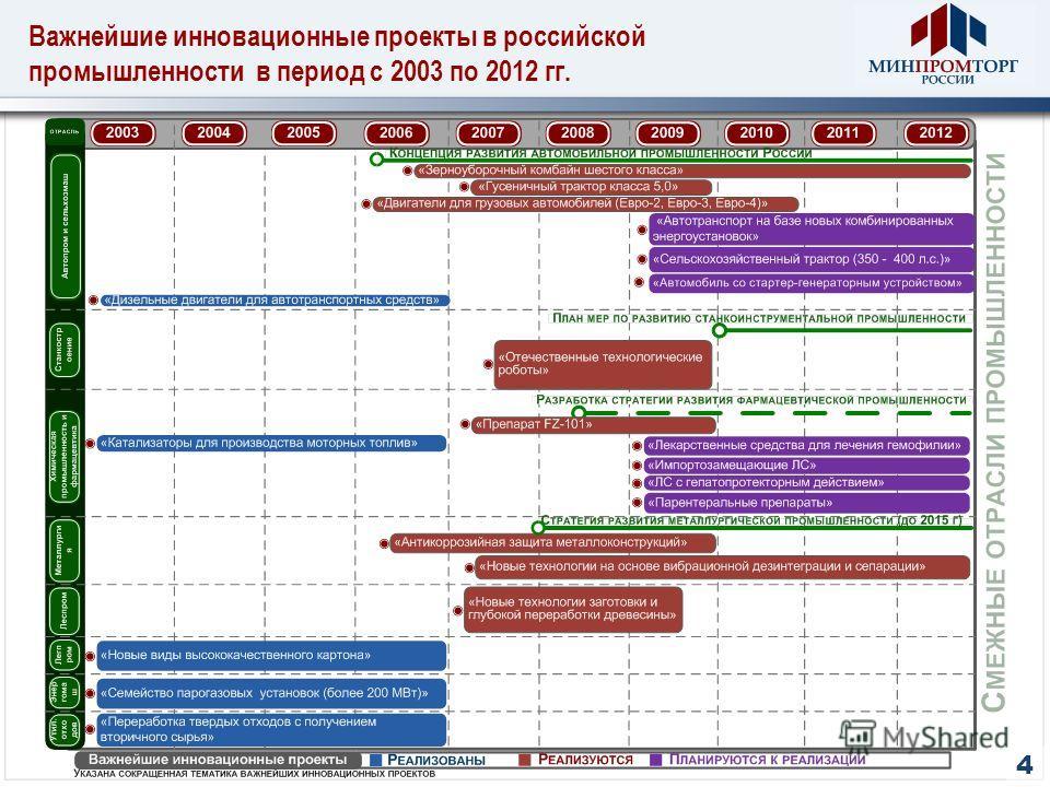Важнейшие инновационные проекты в российской промышленности в период с 2003 по 2012 гг. 4