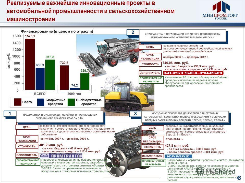 Реализуемые важнейшие инновационные проекты в автомобильной промышленности и сельскохозяйственном машиностроении 6